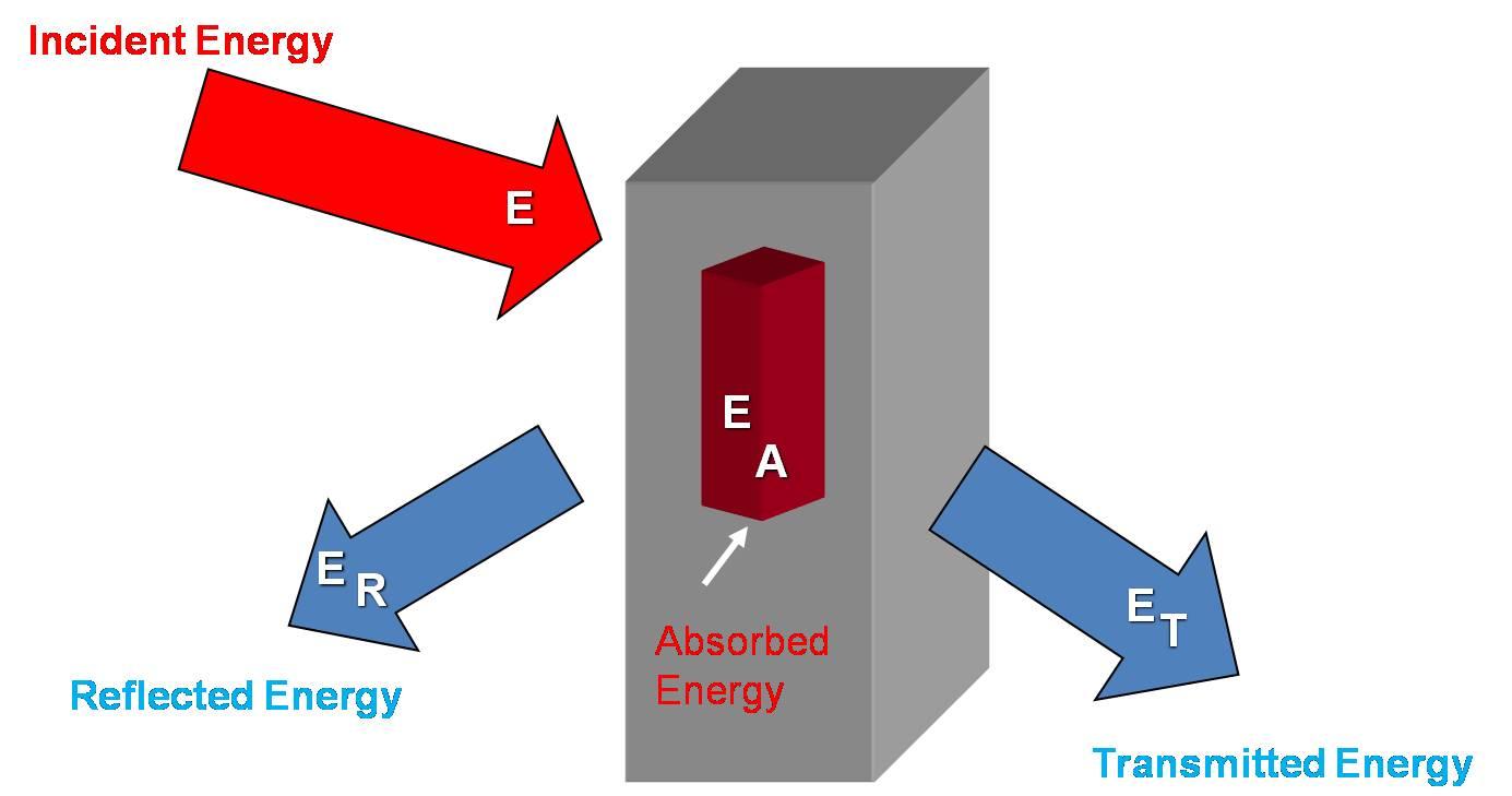 Ways To Transfer Heat