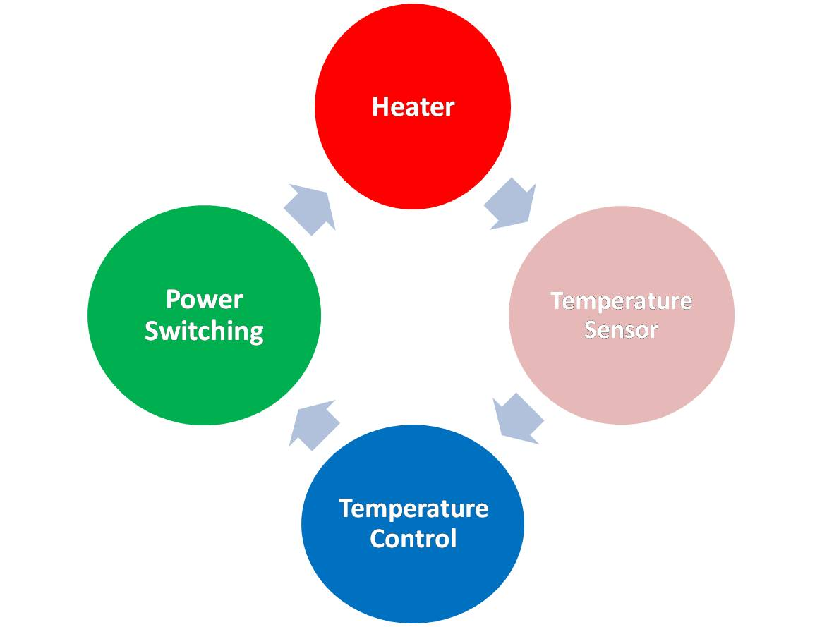 Radiant Heaters Temperature Controllers & PID Control from Delta T #00AF50