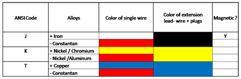 Thermocouple wire color code table