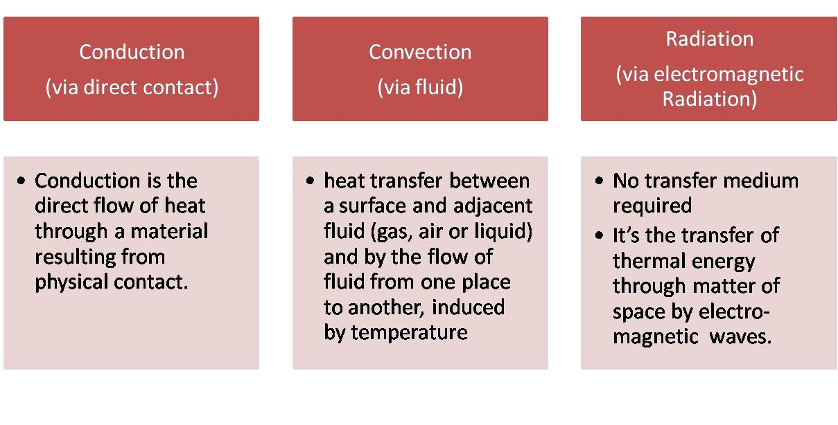 the three methods of heat transfer Best answer: i'm a science geek, this is to easy conduction- the transfer of heat from matter to matter convection- the transfer of heat from matter to air radiation- the transfer of heat from one point to another, such as boiling water.