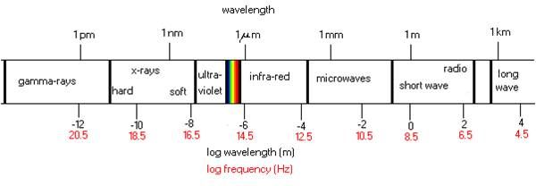 Spectrum showing the infrared wavelengths