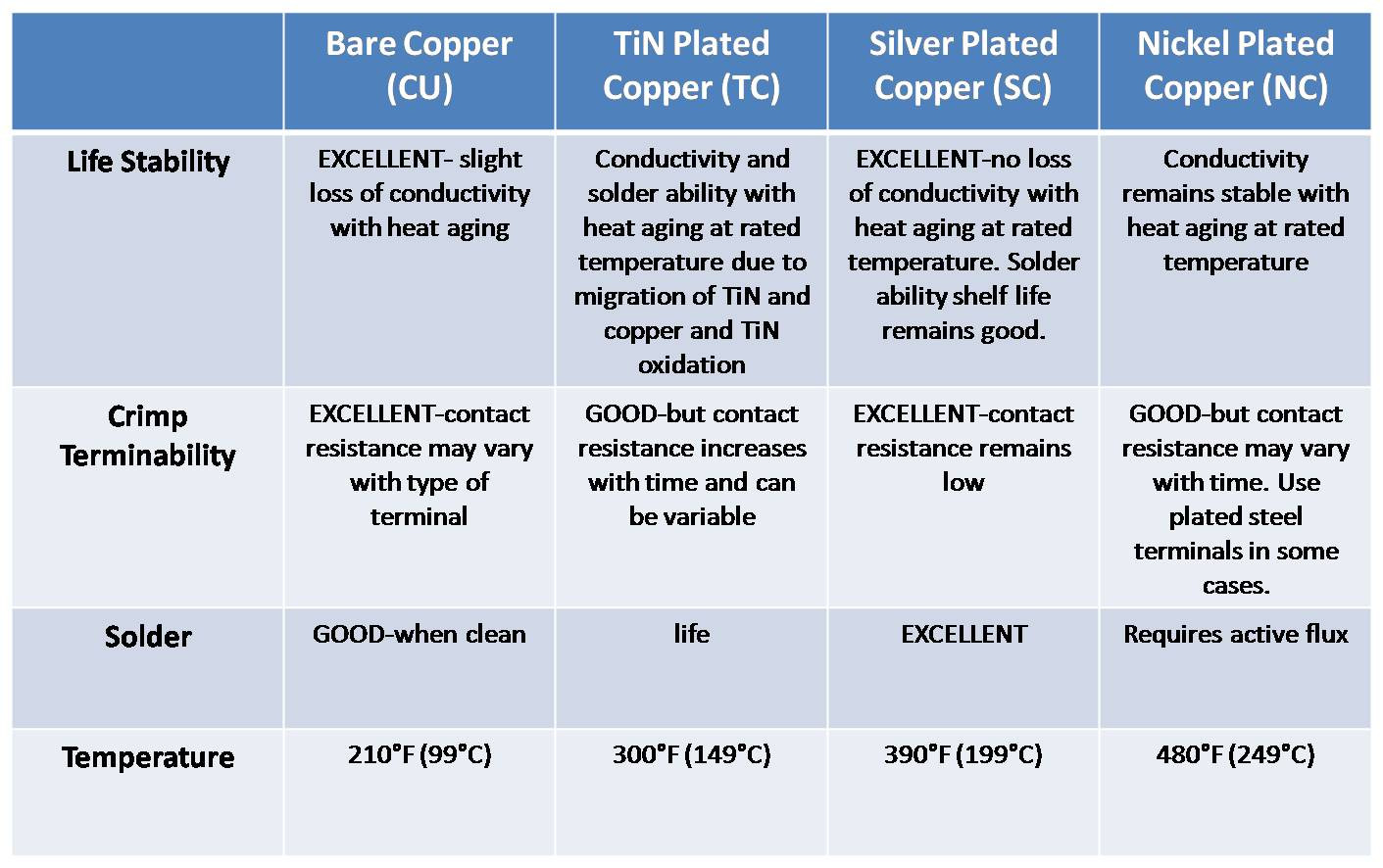 constantan and copper essay Get even a better essay we will write a custom essay sample on copper, constantan, manganan and nichrome – topics specifically for you order now.
