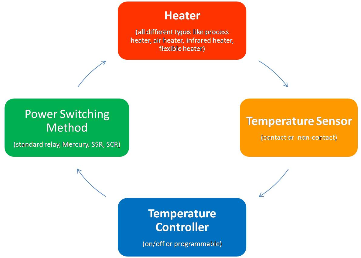 Closed Loop Heat Cycle | Heaters & Temperature Controllers