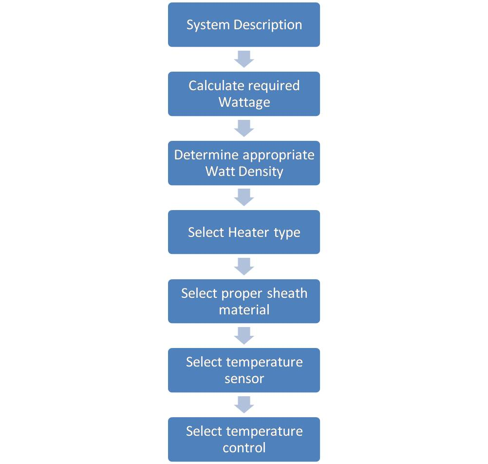 Process Heaters | Radiant Heaters, Temperature Controllers & PID ...