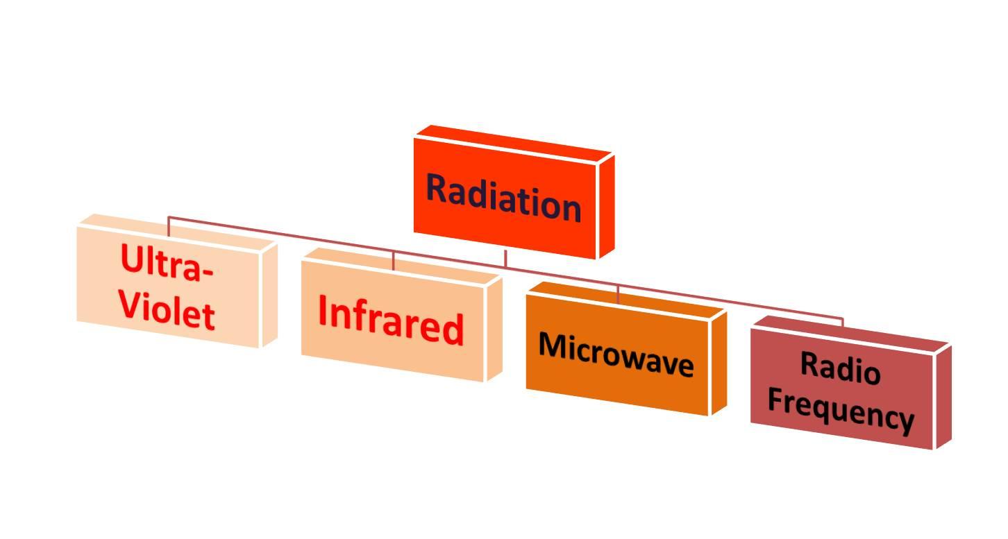Three Ways To Transfer Heat