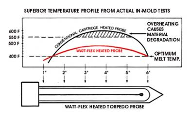 Superior heat distribution with split sheath cartridge heaters