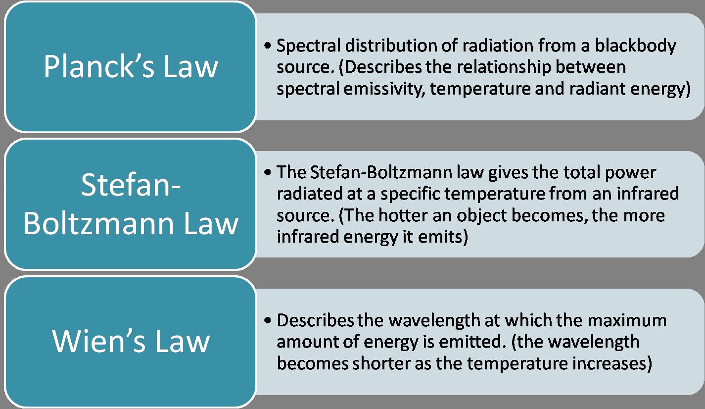 Three Ways To Transfer Heat Conduction Convection